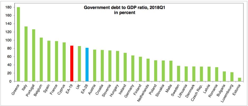 Dług publiczny w poszczególnych państwach UE
